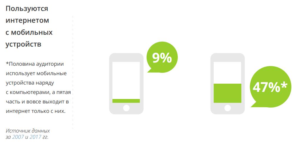 увеличение мобильной аудитории пользователей
