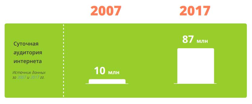 суточная аудитория интернета 2007_2017