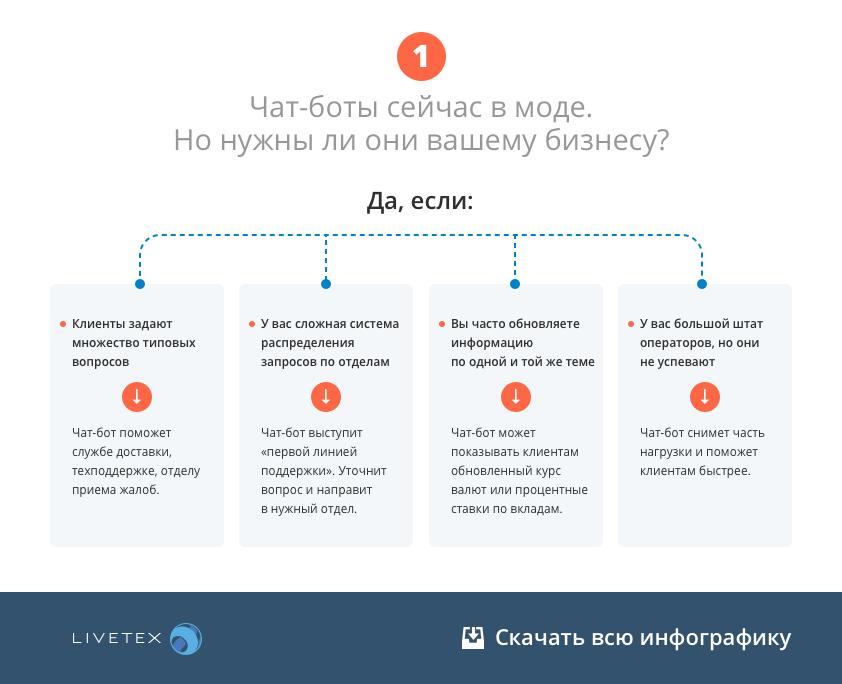 инфографика чат-боты