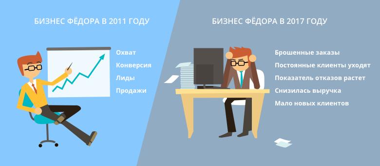 различия бизнеса