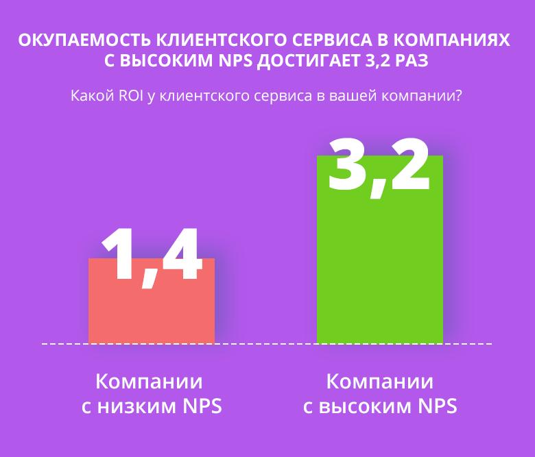 окупаемость_клиентского_сервиса